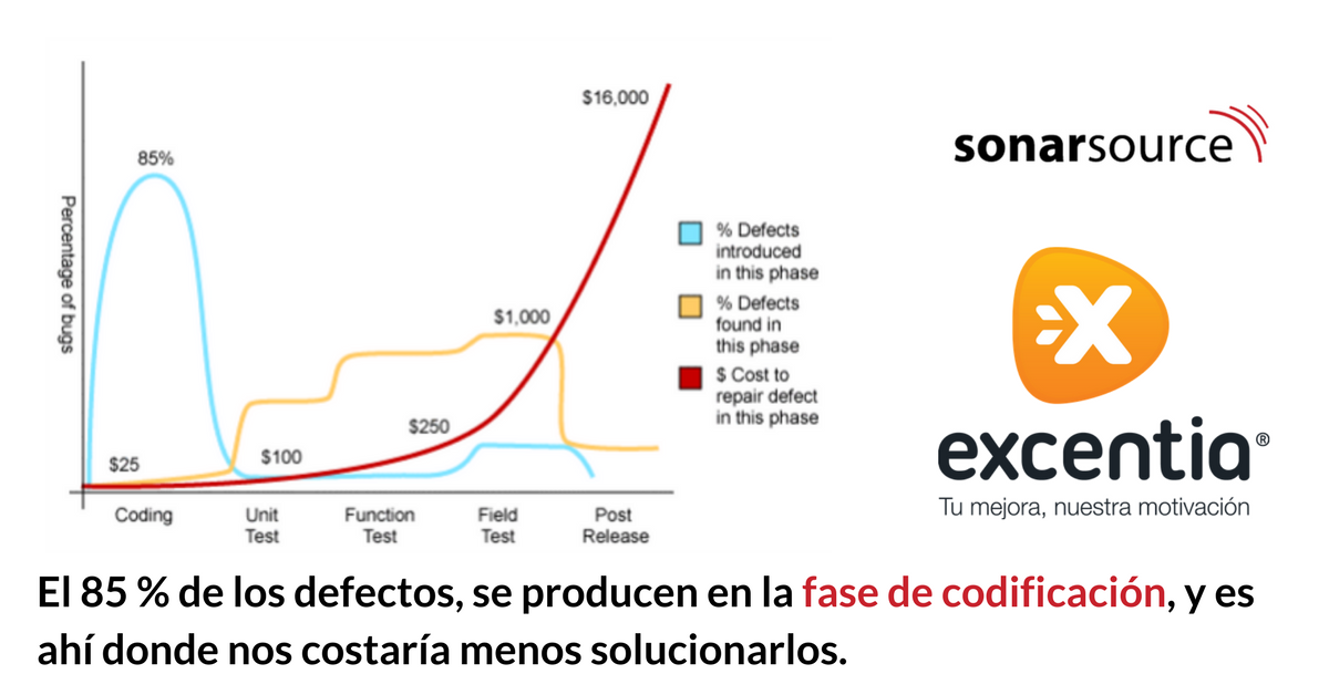 Gráfico costes de resolución de errores software por fases
